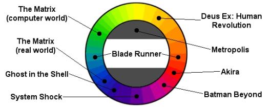 Cyber Punk color palettes